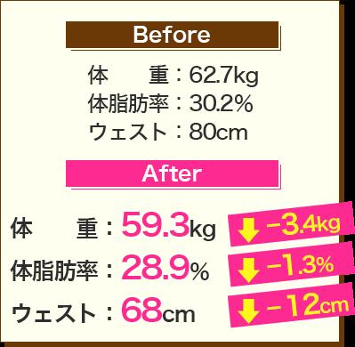 Before:体重62.7kg、体脂肪率30.2%、ウェスト80cm→After:体重59.3kg、体脂肪率28.9%、ウェスト68cm