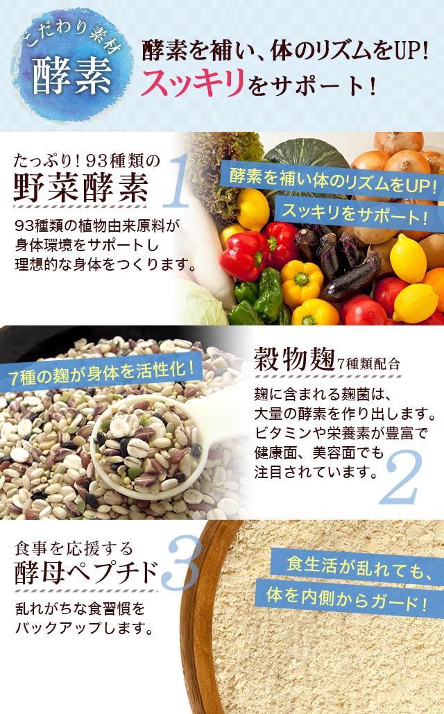 こだわり素材「酵素」酵素を補い、体のリズムをUP!スッキリをサポート!たっぷり!(1)93種類の「野菜酵素」93種類の植物由来原料が身体環境をサポートし理想的な身体をつくります。酵素を補い体のリズムをUP!スッキリをサポート! (2)「穀物麹7種類配合」麹に含まれる麹菌は、大量の酵素を作り出します。ビタミンや栄養素が豊富で健康面、美容面でも注目されています。7種の麹が身体を活性化!(3)食事を応援する「酵母ペプチド」乱れがちな食習慣をバックアップします。食生活が乱れても、体を内側からガード!理想のボディを目指せます!体内酵素を応援し理想的な身体に!