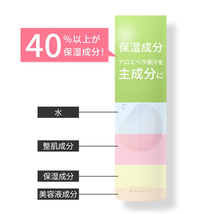 保湿成分アロエベラ液汁を主成分に40%以上!