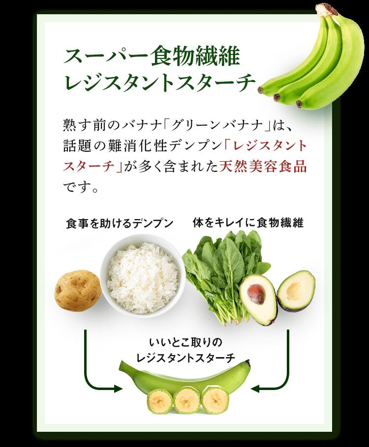 PONT 1 話題のスーパーフード グリーンバナナ/スーパー食物繊維レジスタントスターチ 熟す前のバナナ「グリーンバナナ」は、話題の難消化性デンプン「レジスタントスターチ」が多く含まれた天然美容食品です。