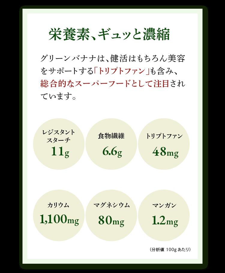 栄養素、ギュッと濃縮 グリーンバナナは、健活はもちろん美容をサポートする「トリプトファン」も含み、総合的なスーパーフードとして注目されています。レジスタントスターチ 11g/食物繊維 6.6g/トリプトファン48g/カリウム1,100mg/マグネシウム80mg/マンガン1.2mg/分析値100gあたり