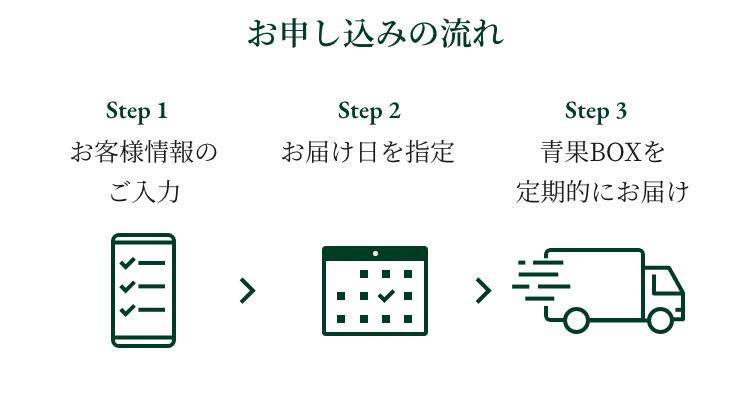 お申し込みのながれ step1お客様情報のご入力 step2お届け日を指定 Step3 青果BOXを定期的にお届け