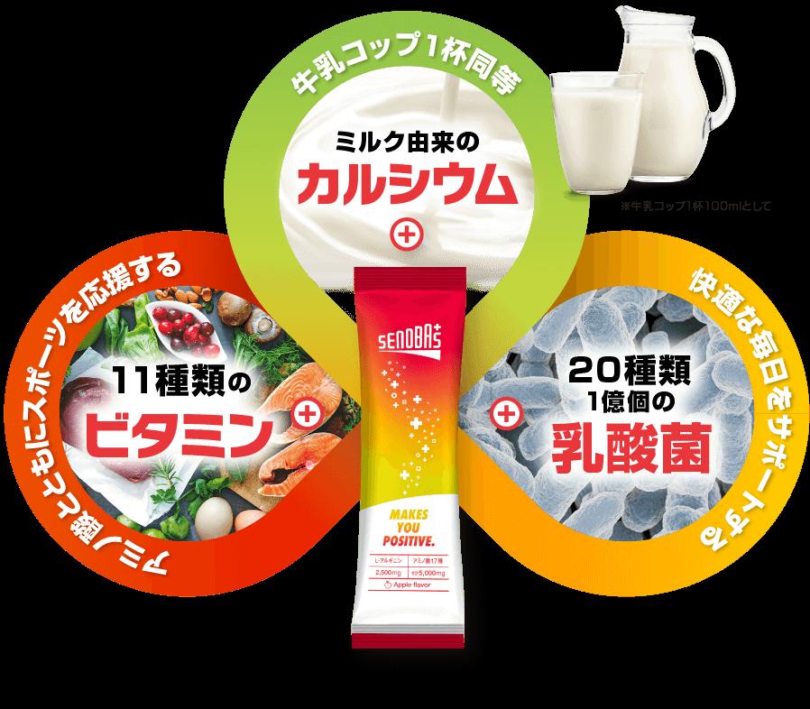 牛乳コップ1杯同等のミルク由来のカルシウム+アミノ酸とともにスポーツを応援する11種類のビタミン+腸内環境をサポートする20種類100億個の乳酸菌
