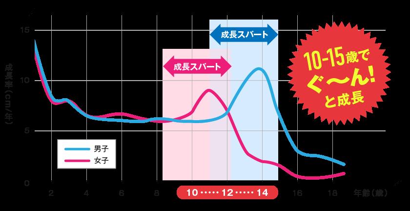 年齢による成長率のグラフ(男女別)