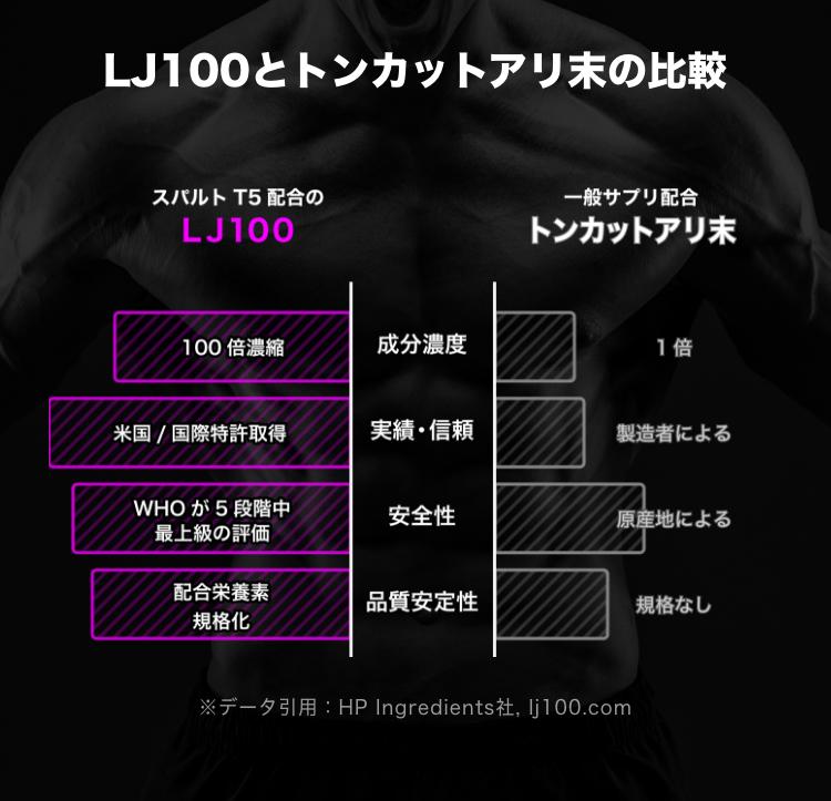 LJ100の効果で1ヶ月間の継続的な摂取後は、T値が大幅に向上した