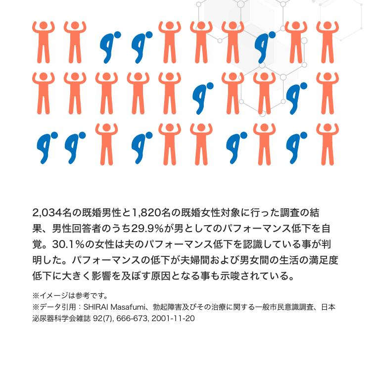 2,034名の既婚男性と1,820名の既婚女性を対象に行った調査の結果、男性回答者のうち29.9%が持続力などオトコのパフォーマンス低下を自覚しているとのこと。