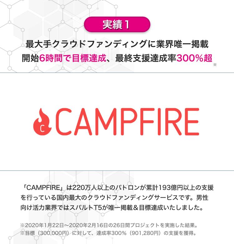 実績その1。最大手クラウドファンディングCAMPFIREにて、業界唯一掲載開始から6時間で目標達成。最終支援達成率は驚きの300%超。