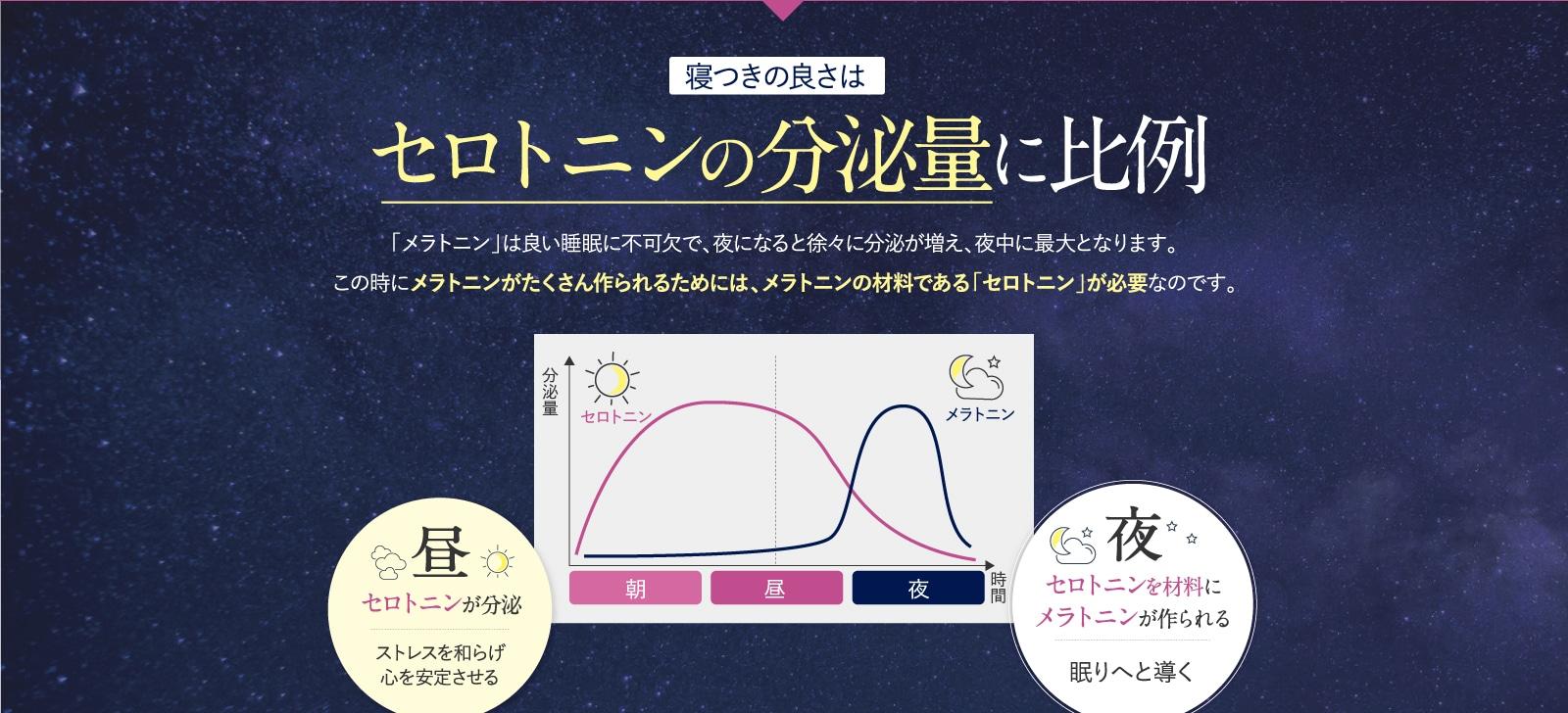 寝つきの良さはセロトニンの分泌量に比例
