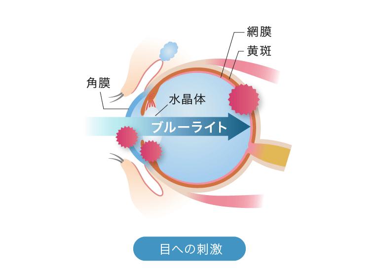 目への刺激