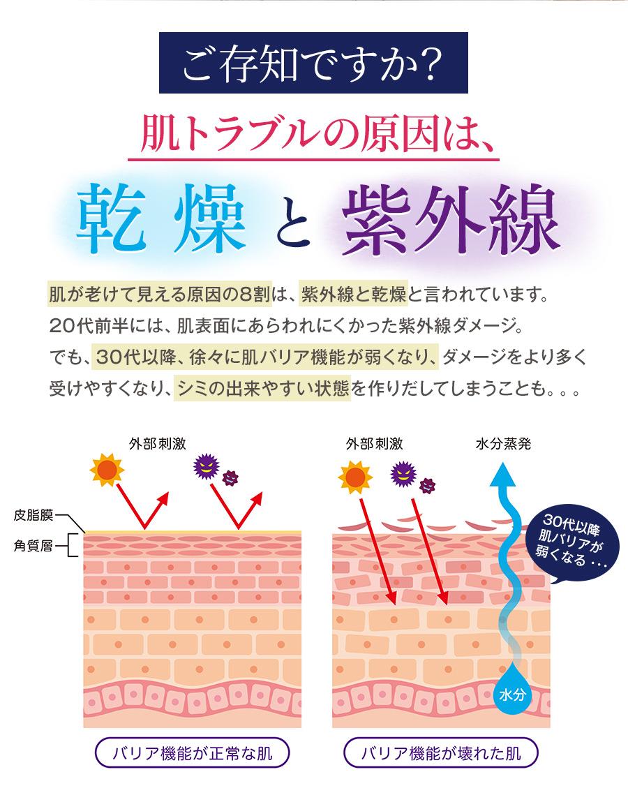 肌トラブルの原因は乾燥と紫外線