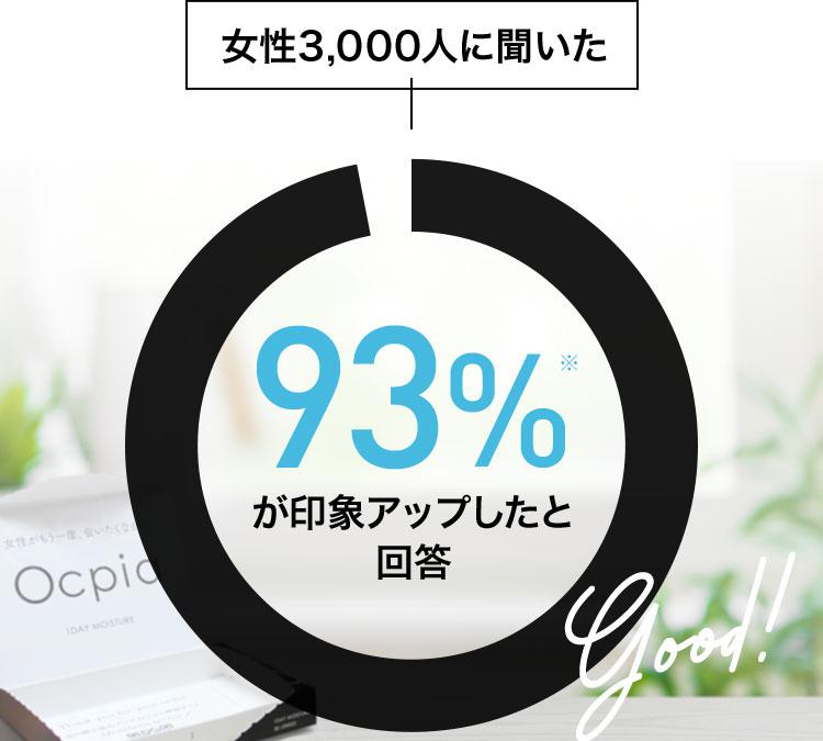 女性3,000人に聞いた 93%※ が印象アップしたと回答