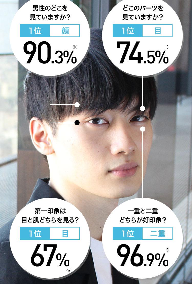 男性のどこを見ていますか? 1位 顔 90.3%※ どこのパーツを見ていますか? 1位 目 74.5%※ 第一印象は目と肌どちらを見る? 1位 目 67%※ 一重と二重どちらが好印象? 1位 二重 96.9%※