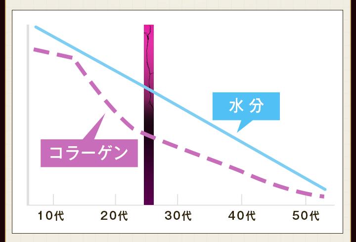 水分もコラーゲンも20代からすでに減少傾向に!