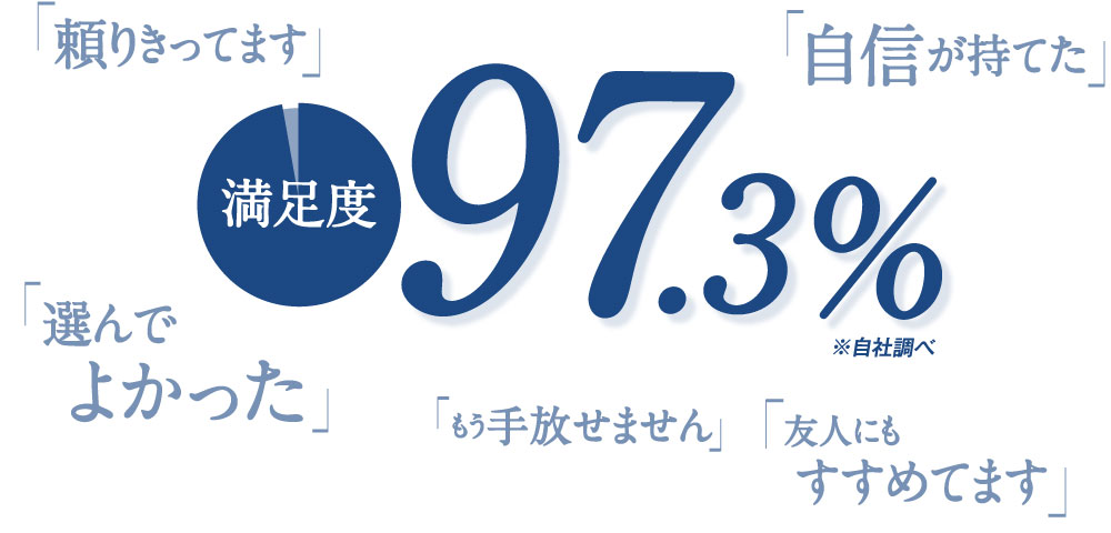 満足度 97.3%