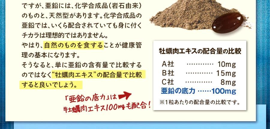 単に亜鉛の含有量で比較するのではなく、牡蠣肉エキスの配合量で比較すると良いでしょう。