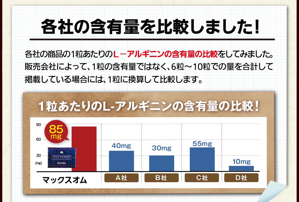各社の商品1粒あたりのLアルギニンの含有量を比較しました!マックスオムには1粒あたり85mgのLアルギニンが含まれています。