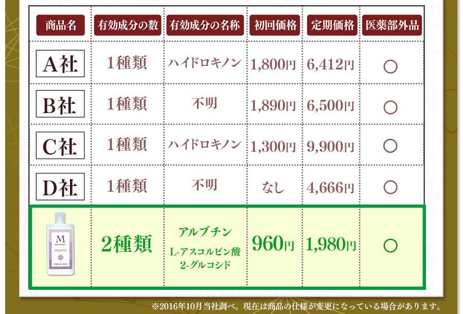 各商品の価格と配合成分の比較表
