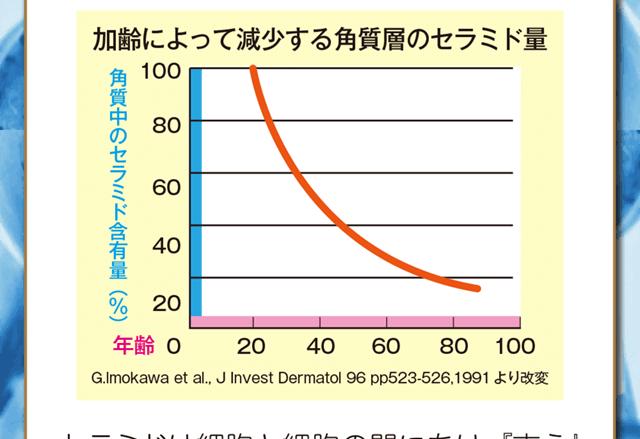加齢によって減少する角質層のセラミド量のグラフ