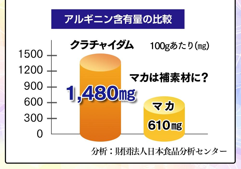 アルギニン含有量の比較クラチャイダム1,480mgマカ610mg