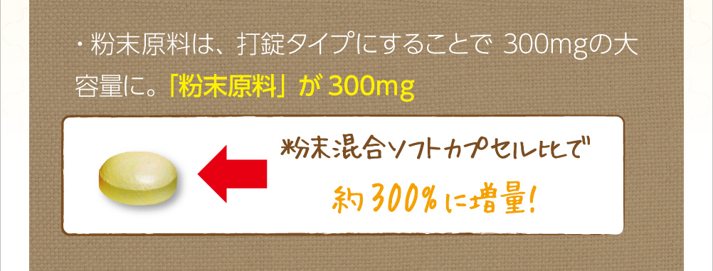 粉末原料は、打錠タイプにすることで300mgの大容量に。「粉末原料」が300mg。粉末混合ソフトカプセル比で約300%に増量!