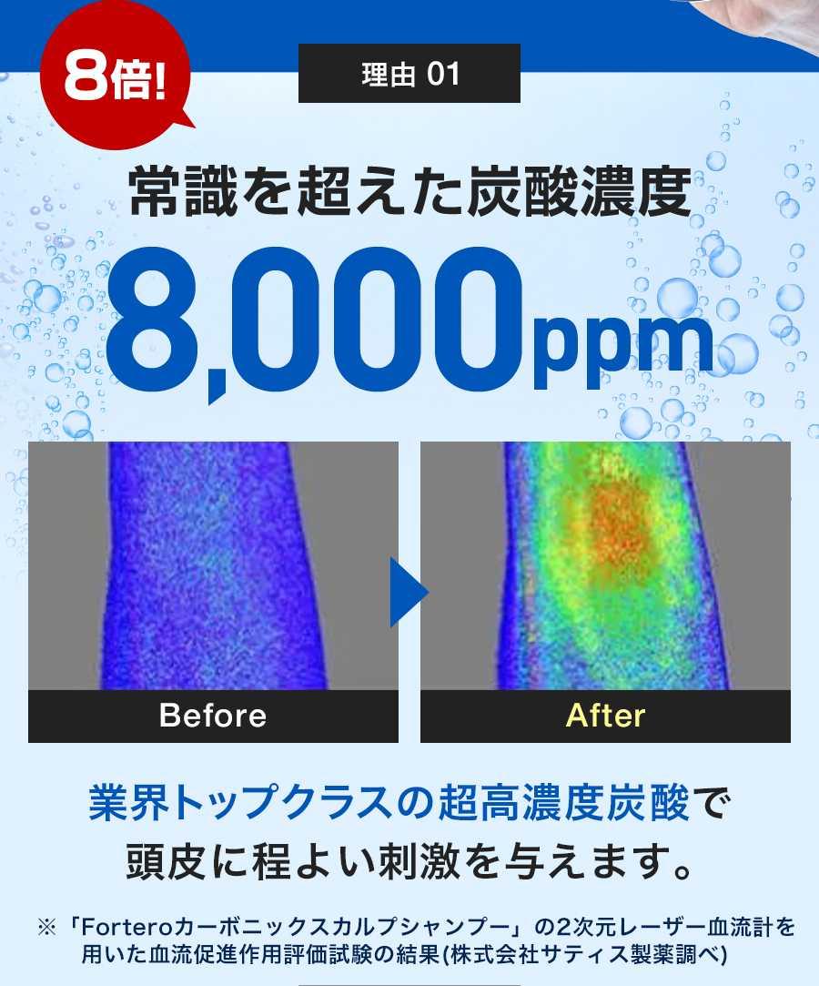 8倍! 理由 01 常識を超えた炭酸濃度 8,000ppm Before After 業界トップクラスの超高濃度炭酸で頭皮に程よい刺激を与えます。