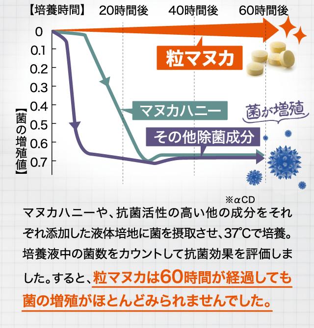 マヌカハニーや、抗菌活性の高い成分をそれぞれ添加した液体培地に菌を接触させ、37℃で培養。培養液中の菌数をカウントして評価しました。すると、粒マヌカは60時間が経過しても菌の増殖がほとんど見られませんでした。