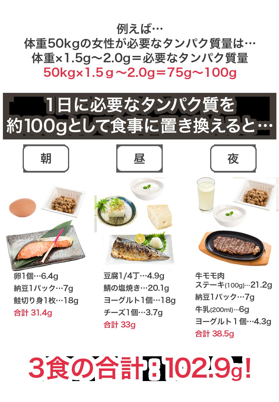 1日に必要なタンパク質を約100gとして食事に置き換えると3食の合計102.9g