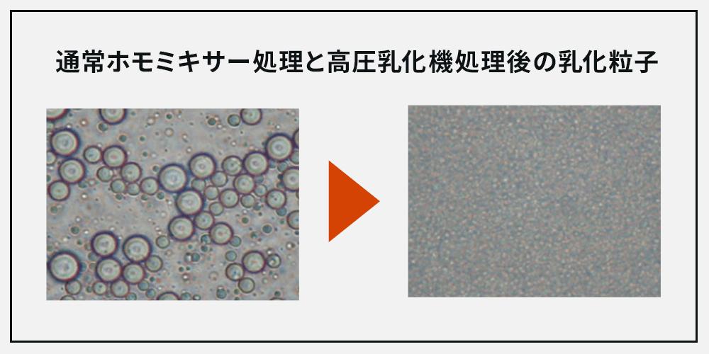 通常ホモミキサー処理と高圧乳化機処理後の乳化粒子