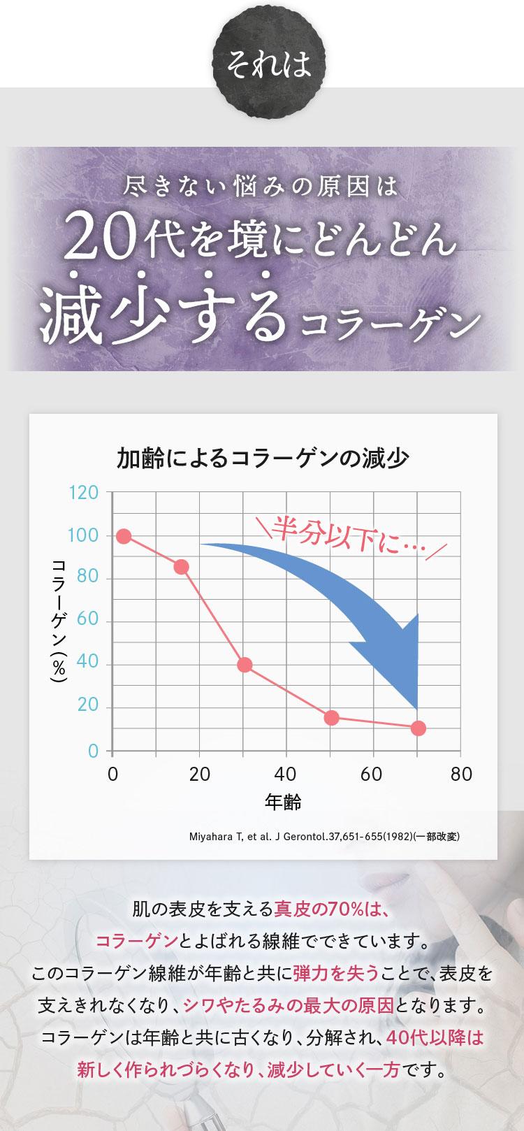 20代を境にどんどん減少するコラーゲン 40代では半分以下に