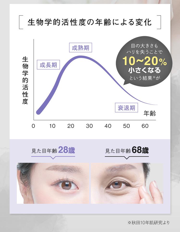 目の大きさはハリを失うと10〜20%小さくなる