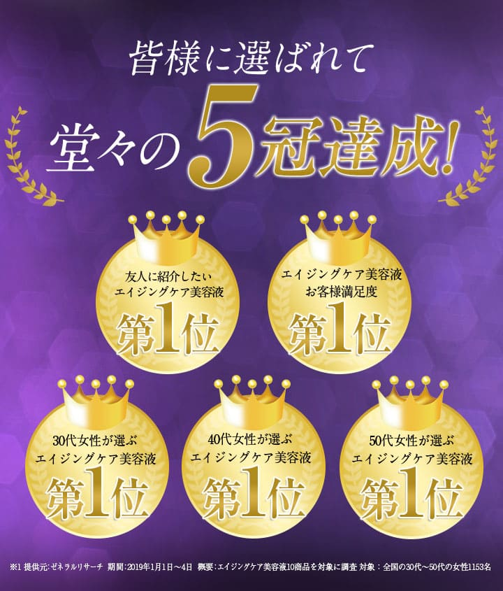 エイジングケアランキング 皆様に選ばれて堂々の5冠達成! 口コミ 満足度 30代女性 40代女性 50代女性 美容液ランキング