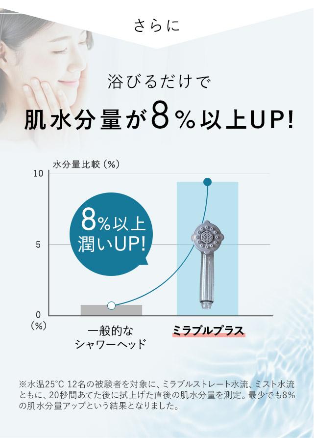 さらに、浴びるだけで肌水分量が8%以上UP!
