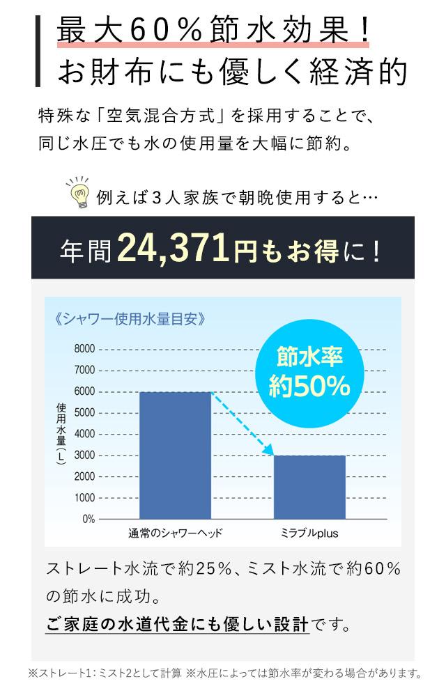 最大60%節水効果!お財布にも優しく経済的。年間18,720円もお得に!