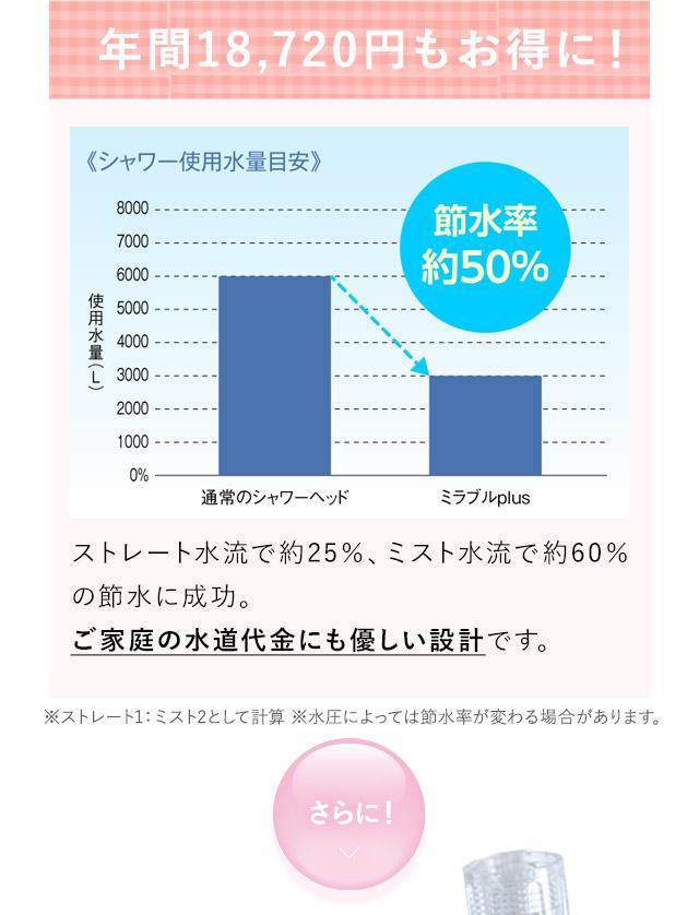 年間18720円もお得に!