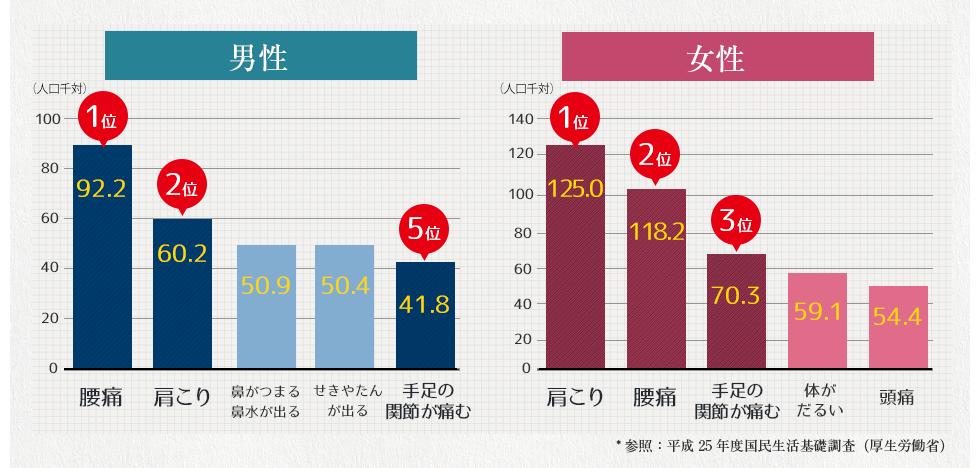 *参照:平成25年度国民生活基礎調査(厚生労働省)