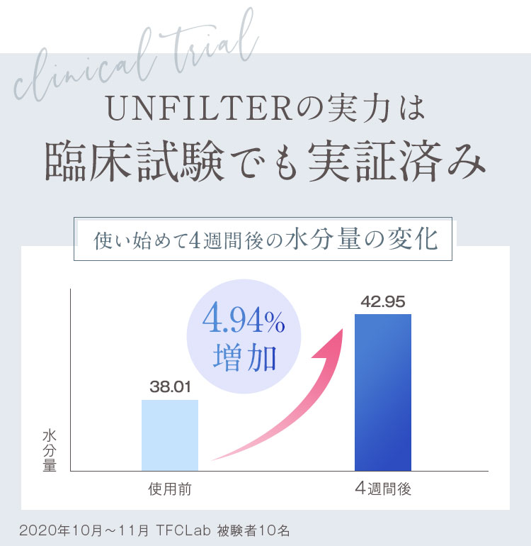 UNFILTERの実力は臨床試験でも実証済み