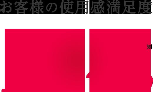 お客様の使用感満足度95.4% ※
