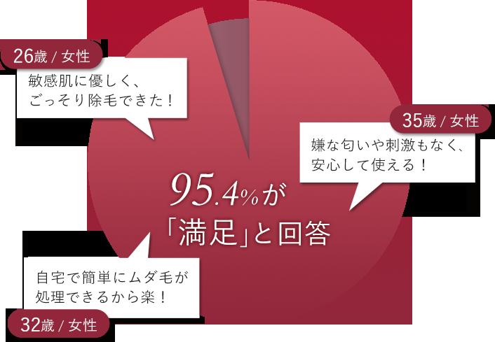 95.4%が「満足」と回答 「敏感肌に優しく、ごっそり除毛できた!」26歳女性 「嫌な匂いや刺激もなく、安心して使える!」35歳女性 「自宅で簡単にムダ毛が処理できるから楽!」32歳女性