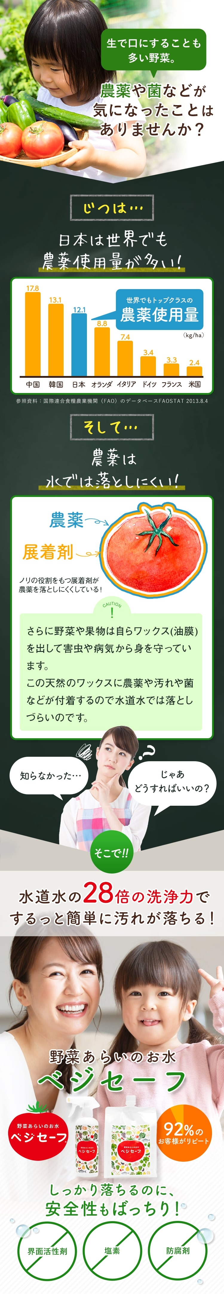 生で口にすることも多い野菜。農薬や金などが気になったことはありませんか?じつは…日本は世界でも農薬使用量が多い!そして…農薬は水では落としにくい!そこで水道水の28倍の洗浄力でするっと簡単に汚れが落ちる!野菜あらいのお水ベジセーフ