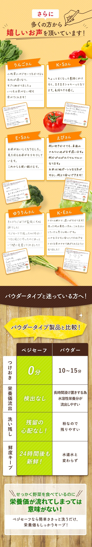 さらに多くの方から嬉しいお声を頂いています! 小松菜にベジセーフをかけると劣化が遅くなり、すごく助かりました。いつもは食べない娘も食べてくれます! ちょっと古くなった葉物にかけると、生き生きシャキーッとなります。長持ちする感じ。 お米がおいしくなりました。見た目もお米がキラキラしています。これからも使い続けます。 何に吹きかけても、表面のさわり心地がまず違います。何かがはがれてツルツルになります。お米は1粒ピーンとなる気がするし、何より安心できます! きんぴらごぼうが家族に大好評でした!ベジセーフで洗った以外はいつもと同じに作ったのにあっという間に完食してくれました!! トマトは断トツ、違いが分かります!洗った時の黄色い汚れ、これを口にしていたと思うと怖いです。小さな子どもに安心して大好きなトマトを食べさせてあげられるようになりました! パウダータイプと迷っている方へ!パウダータイプ製品と比較!ベジセーフ パウダー つけおき0分 10~15分 栄養価流出 検出なし 長時間浸け置きする為水溶性栄養分が流出しやすい 洗い残し 残留の心配なし 粉なので残りやすい 鮮度キープ 24時間後も新鮮! 水道水と変わらず せっかく野菜を食べているのに栄養価が流れてしまっては意味がない! ベジセーフなら簡単ささっと洗うだけ、栄養価もしっかりキープ!