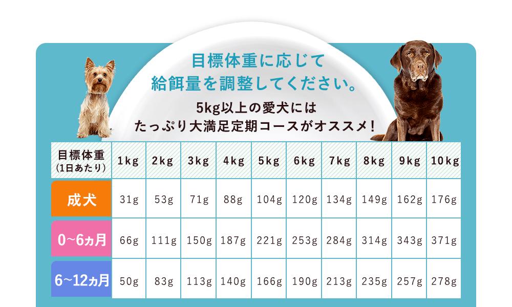 目標体重に応じて給餌量を調整してください。