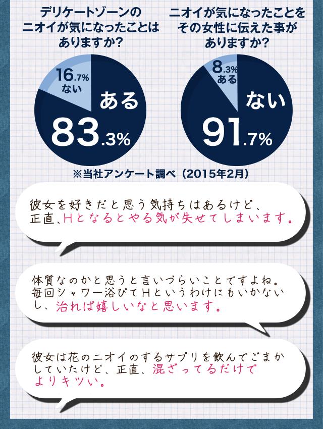 デリケートゾーンのニオイが気になったことはありますか? ある83.3% ニオイが気になったことをその女性に伝えた事がありますか? ない91.7%