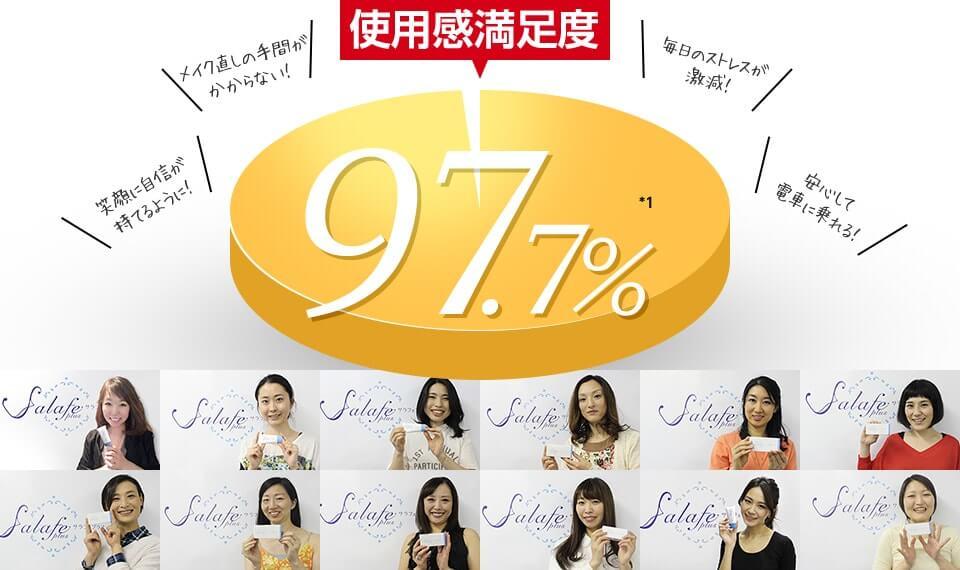 使用感満足度 97.7%