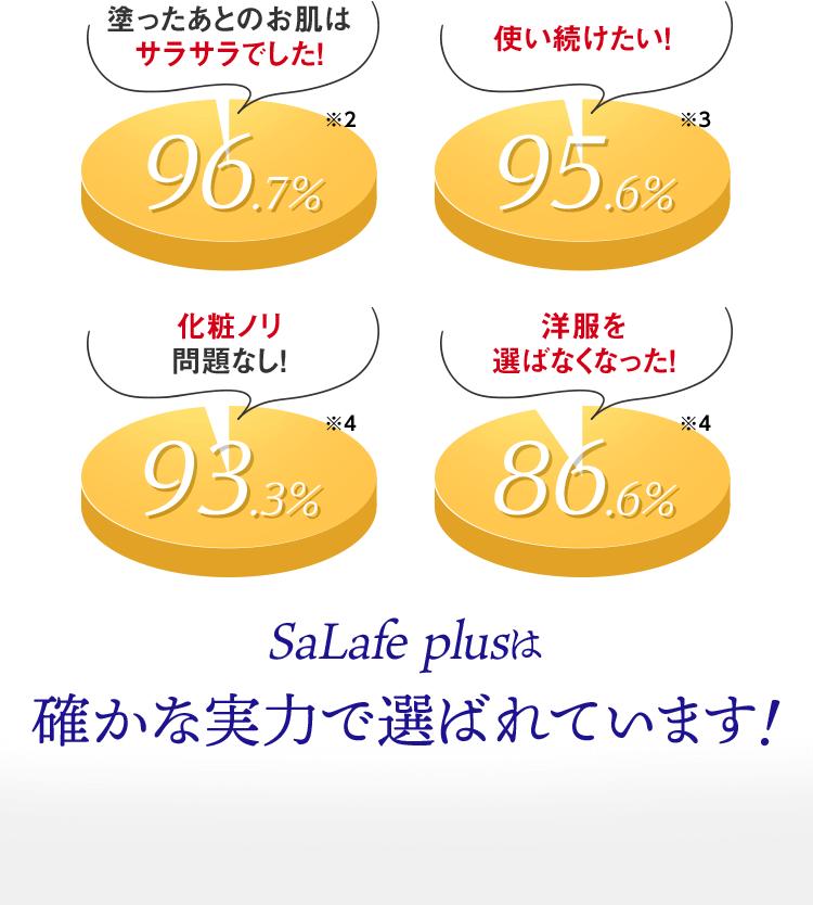 SaLafe plusは確かな実力で選ばれています
